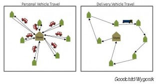 Fuel saving via a shared route vs individual shopping trips